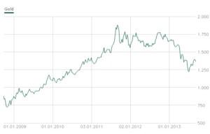 Die Entwicklung des Goldpreises innerhalb der letzten 10 Jahre