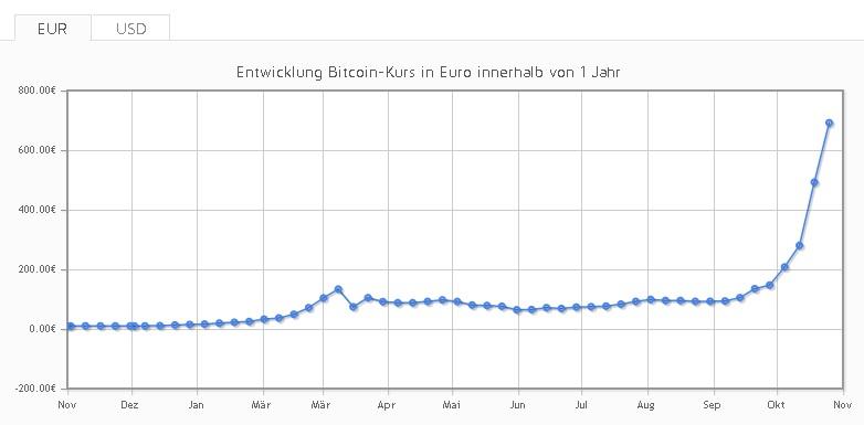 Die Entwicklung des Bitcoinpreises innerhalb des letzten Jahres