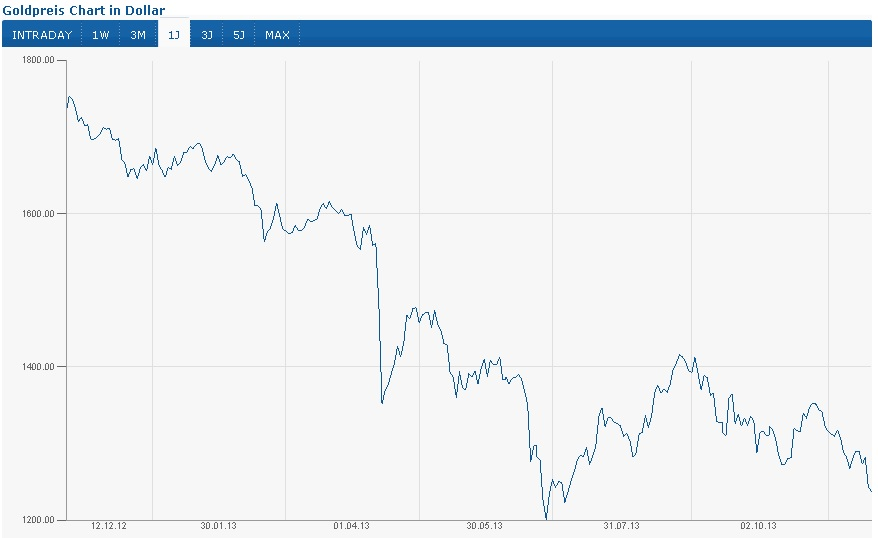 Akuter Wertverfall des Goldes innerhalb der letzten 12 Monate