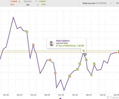 Tradeo Social Trading Broker Erfahrungen